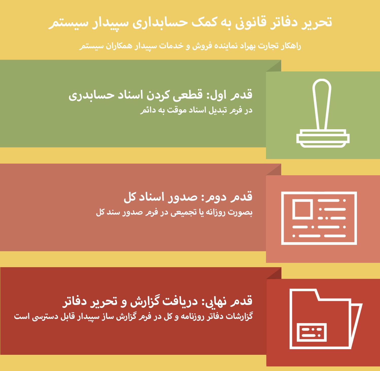 تنظیم دفاتر به کمک حسابداری سپیدار سیستم