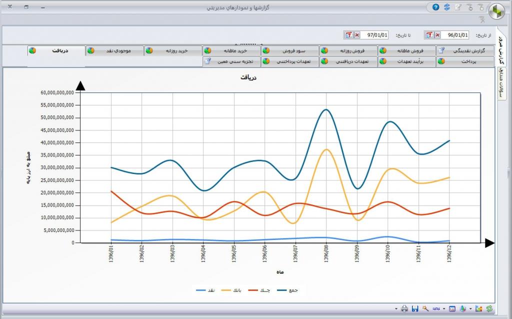 گزارشات و نمودارهای مدیریتی برنامه حسابداری سیپدار